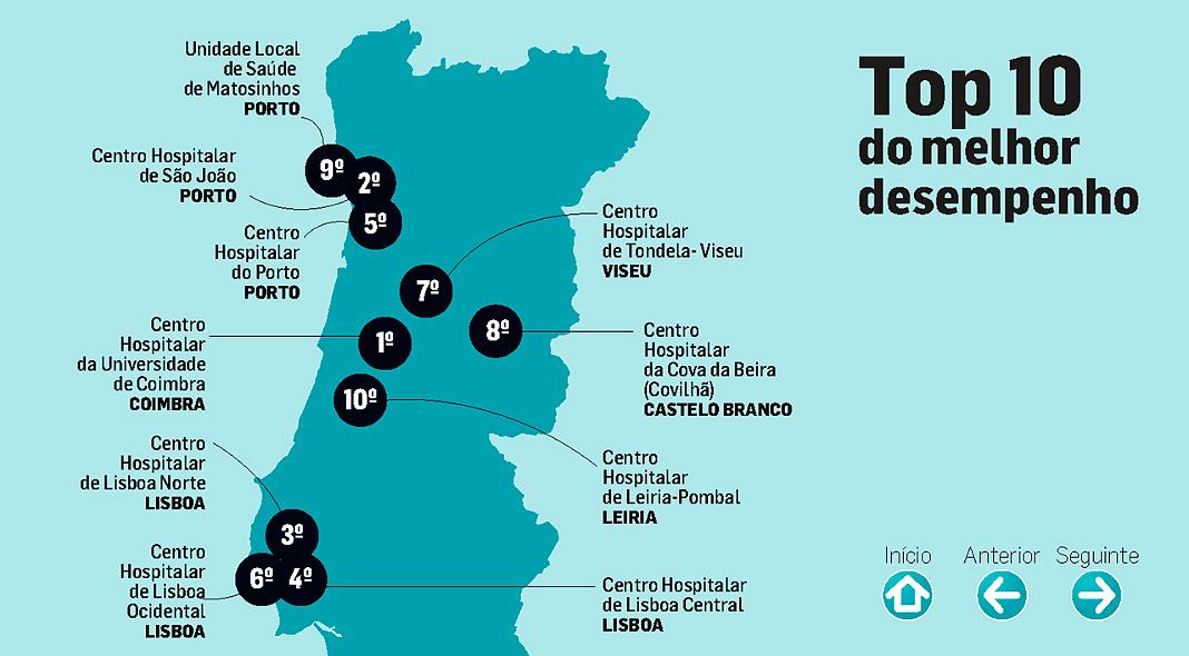 web-top10