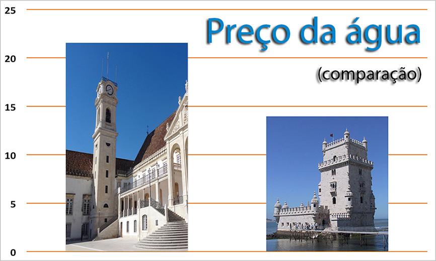 web-precos-Coimbra-Lisboa