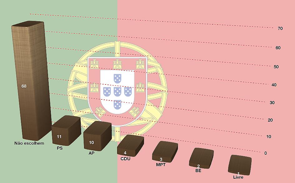 web2-Europeias-resultados-Portugal